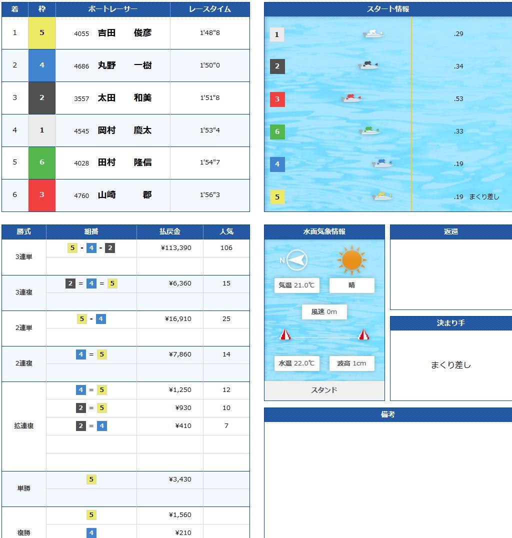 競艇:高松宮記念2018【予想や優秀モーター】 | 当たる優良競艇 ...
