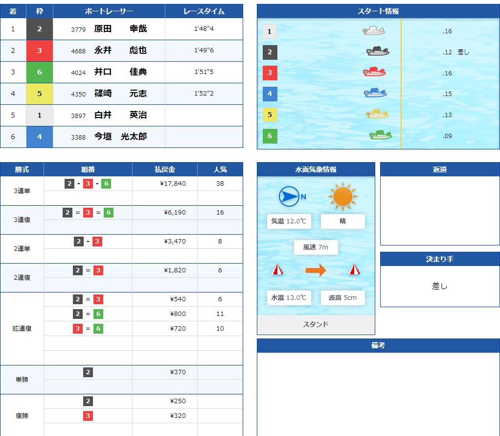 レース 結果 ボート